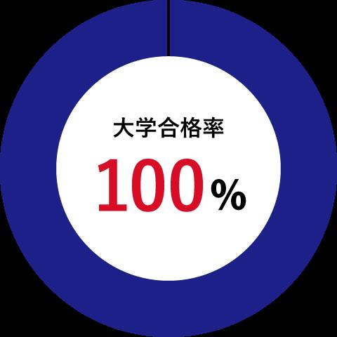 大学合格率100%