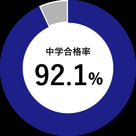 中学合格率92.1%