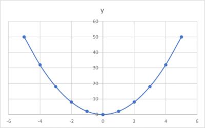 y=2x^2のグラフ