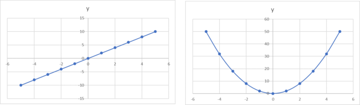 y=2xとy=2x^2のグラフ比較