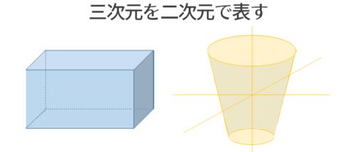 三次元のものを二次元で現す